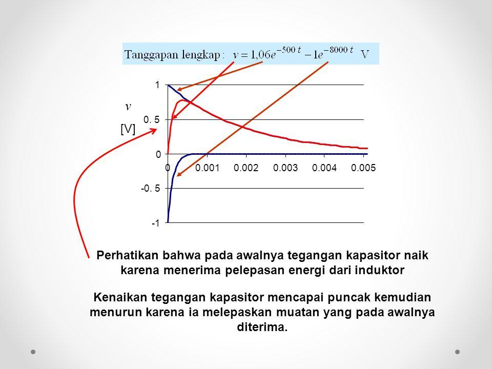 v [V] -1. -0. 5. 0. 5. 1. 0.001. 0.002. 0.003. 0.004. 0.005.